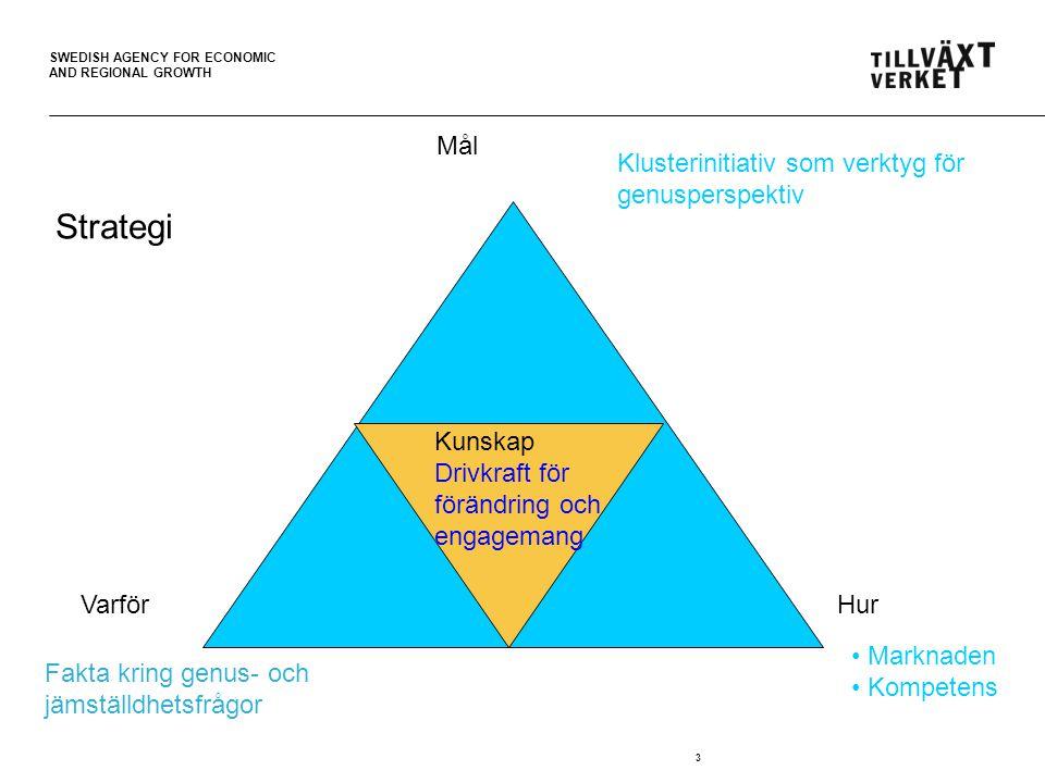 SWEDISH AGENCY FOR ECONOMIC AND REGIONAL GROWTH 3 Hur Varför Mål Kunskap Drivkraft för förändring och engagemang Klusterinitiativ som verktyg för genusperspektiv Marknaden Kompetens Strategi Fakta kring genus- och jämställdhetsfrågor