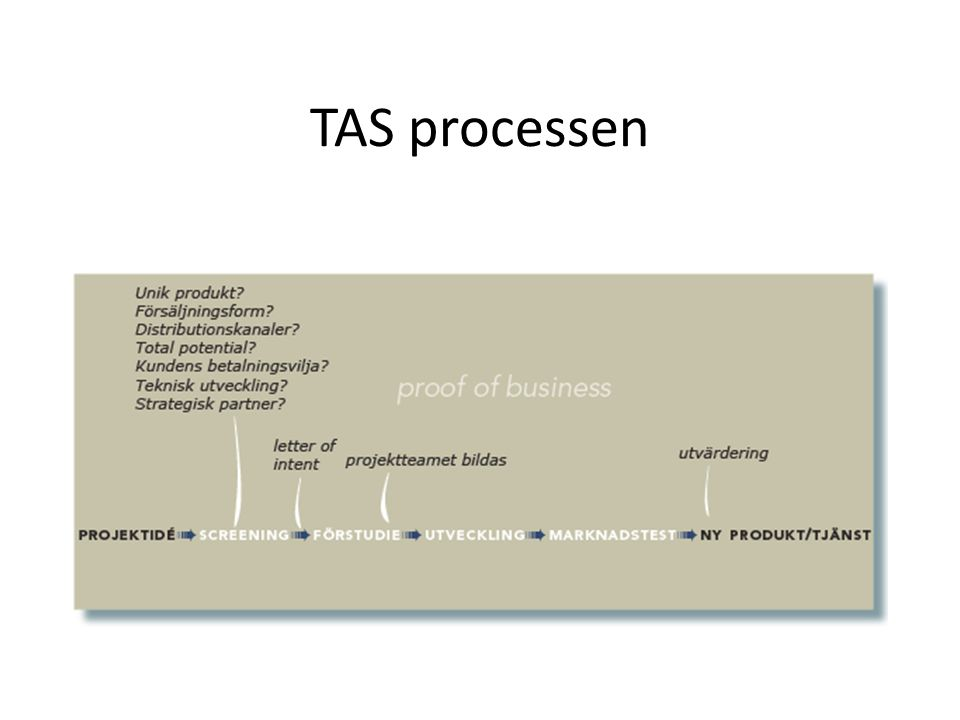 TAS processen
