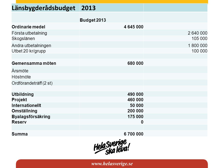 www.helasverige.se Länsbygderådsbudget 2013 Budget 2013 Ordinarie medel4 645 000 Första utbetalning 2 640 000 Skogslänen 105 000 Andra utbetalningen 1