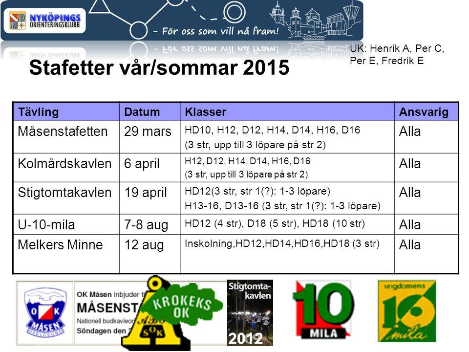 Stafetter vår/sommar 2015 TävlingDatumKlasserAnsvarig Måsenstafetten29 mars HD10, H12, D12, H14, D14, H16, D16 (3 str, upp till 3 löpare på str 2) Alla Kolmårdskavlen6 april H12, D12, H14, D14, H16, D16 (3 str, upp till 3 löpare på str 2) Alla Stigtomtakavlen19 april HD12(3 str, str 1(?): 1-3 löpare) H13-16, D13-16 (3 str, str 1(?): 1-3 löpare) Alla U-10-mila7-8 aug HD12 (4 str), D18 (5 str), HD18 (10 str) Alla Melkers Minne12 aug Inskolning,HD12,HD14,HD16,HD18 (3 str) Alla UK: Henrik A, Per C, Per E, Fredrik E 2012