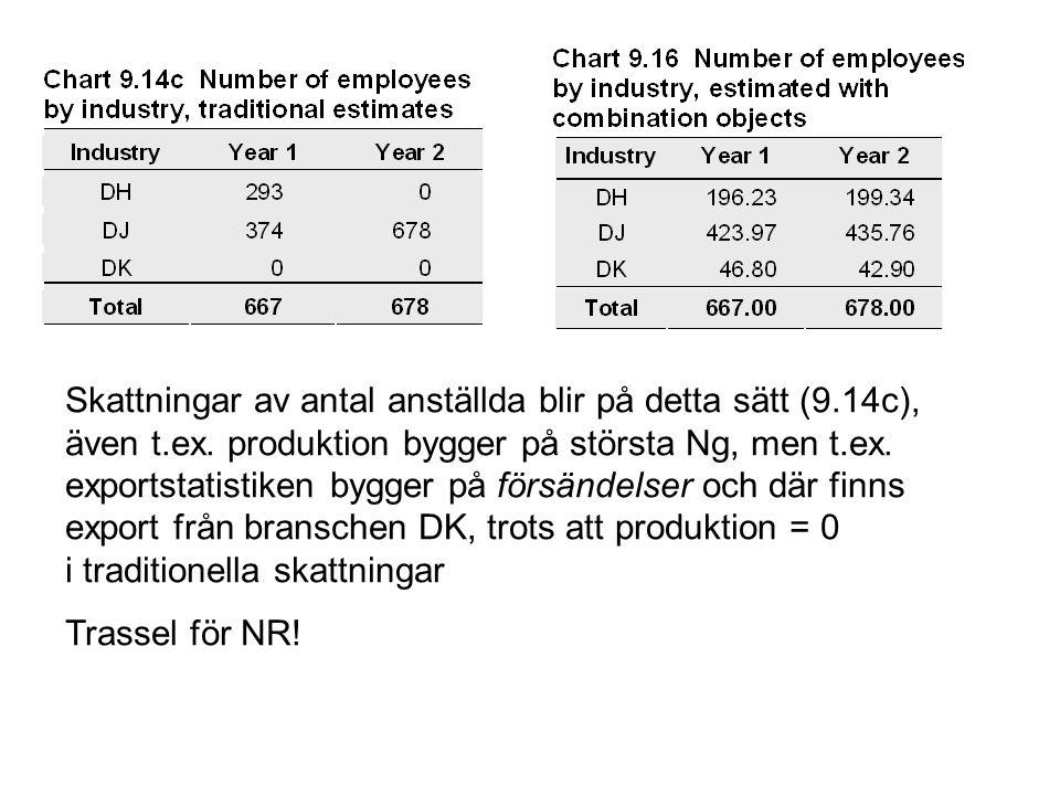 Skattningar av antal anställda blir på detta sätt (9.14c), även t.ex. produktion bygger på största Ng, men t.ex. exportstatistiken bygger på försändel