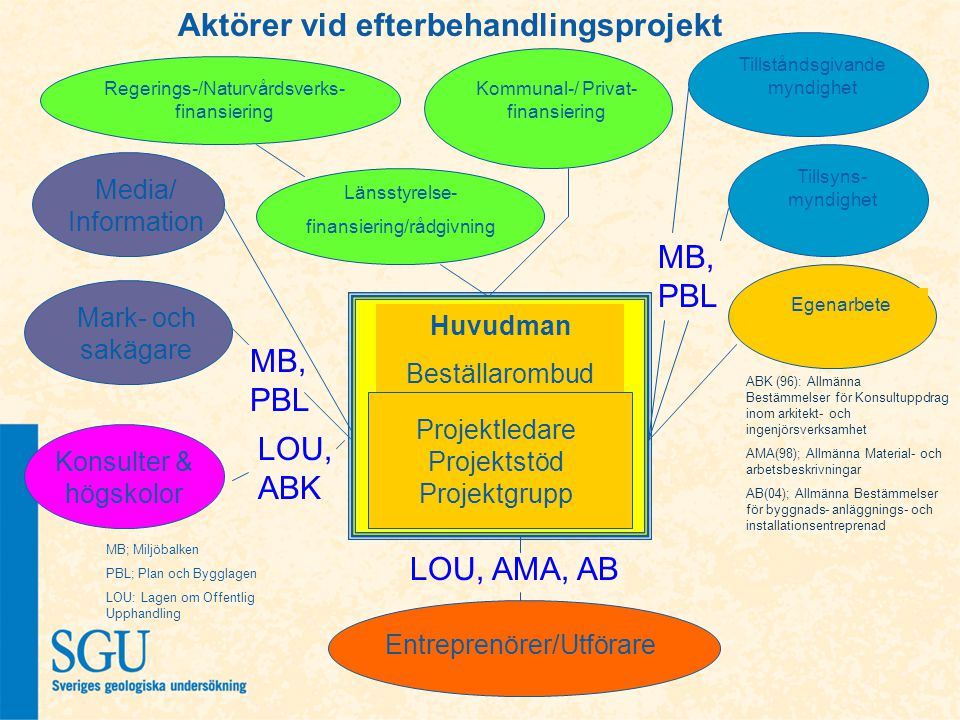 Aktörer vid efterbehandlingsprojekt MB, PBL Tillståndsgivande myndighet Tillsyns- myndighet Kommunal-/ Privat- finansiering Länsstyrelse- finansiering/rådgivning Regerings-/Naturvårdsverks- finansiering Egenarbete ABK (96): Allmänna Bestämmelser för Konsultuppdrag inom arkitekt- och ingenjörsverksamhet AMA(98); Allmänna Material- och arbetsbeskrivningar AB(04); Allmänna Bestämmelser för byggnads- anläggnings- och installationsentreprenad LOU, AMA, AB Entreprenörer/Utförare MB; Miljöbalken PBL; Plan och Bygglagen LOU: Lagen om Offentlig Upphandling MB, PBL Media/ Information Mark- och sakägare LOU, ABK Konsulter & högskolor Huvudman Beställarombud Projektledare Projektstöd Projektgrupp