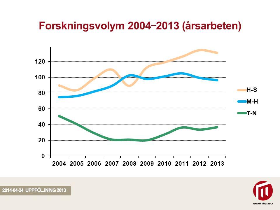 SEKTION Forskningsvolym 2004 — 2013 (årsarbeten) 2014-04-24 UPPFÖLJNING 2013