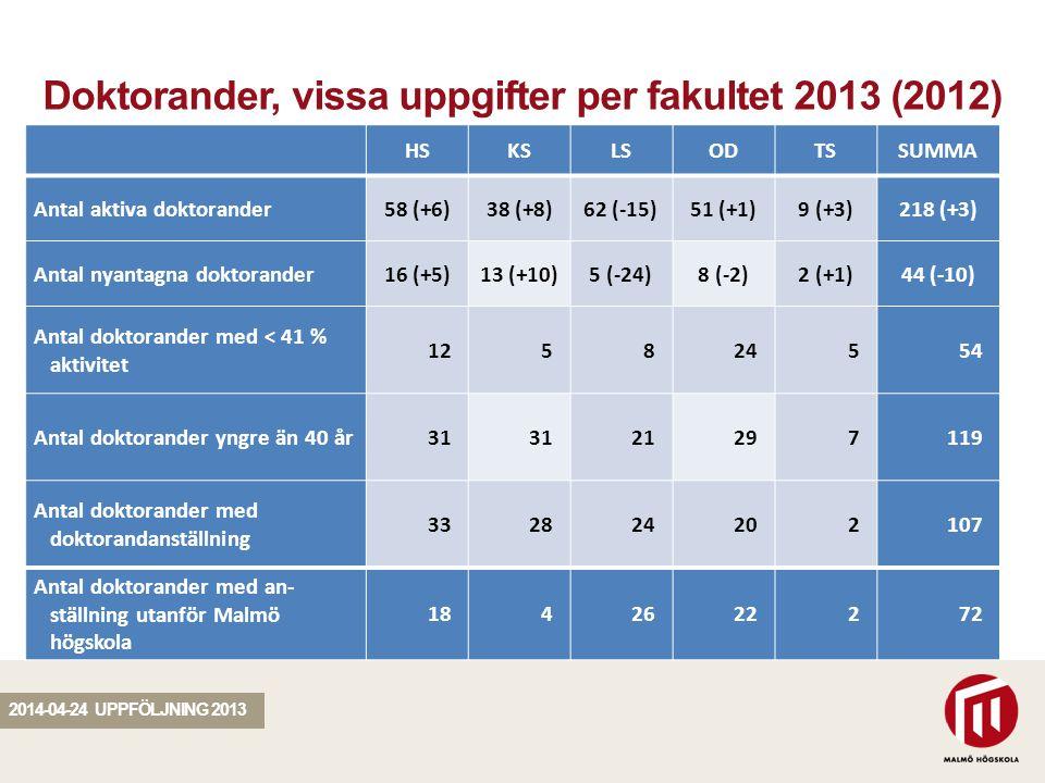 SEKTION Doktorander, vissa uppgifter per fakultet 2013 (2012) 2014-04-24 UPPFÖLJNING 2013 HSKSLSODTSSUMMA Antal aktiva doktorander58 (+6)38 (+8)62 (-15)51 (+1)9 (+3)218 (+3) Antal nyantagna doktorander16 (+5)13 (+10)5 (-24)8 (-2)2 (+1)44 (-10) Antal doktorander med < 41 % aktivitet 125824554 Antal doktorander yngre än 40 år31 21297119 Antal doktorander med doktorandanställning 332824202107 Antal doktorander med an ställning utanför Malmö högskola 1842622272