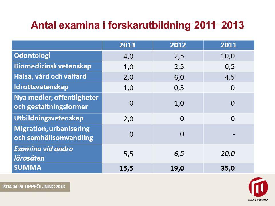 SEKTION Antal examina i forskarutbildning 2011 — 2013 201320122011 Odontologi 4,0 2,510,0 Biomedicinsk vetenskap 1,0 2,50,5 Hälsa, vård och välfärd 2,0 6,04,5 Idrottsvetenskap 1,0 0,50 Nya medier, offentligheter och gestaltningsformer 0 1,00 Utbildningsvetenskap 2,0 00 Migration, urbanisering och samhällsomvandling 0 0- Examina vid andra lärosäten 5,5 6,520,0 SUMMA 15,5 19,035,0 2014-04-24 UPPFÖLJNING 2013