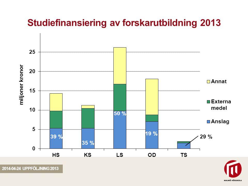 SEKTION Studiefinansiering av forskarutbildning 2013 2014-04-24 UPPFÖLJNING 2013 39 % 35 % 50 % 19 % 29 %