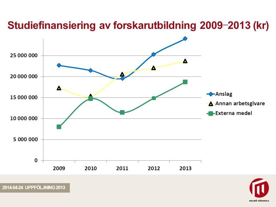 SEKTION Studiefinansiering av forskarutbildning 2009 — 2013 (kr) 2014-04-24 UPPFÖLJNING 2013