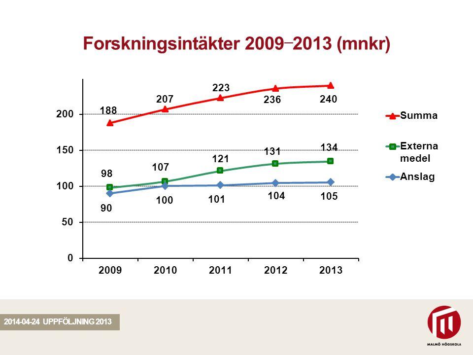 SEKTION Forskningsintäkter 2009 — 2013 (mnkr) 2014-04-24 UPPFÖLJNING 2013