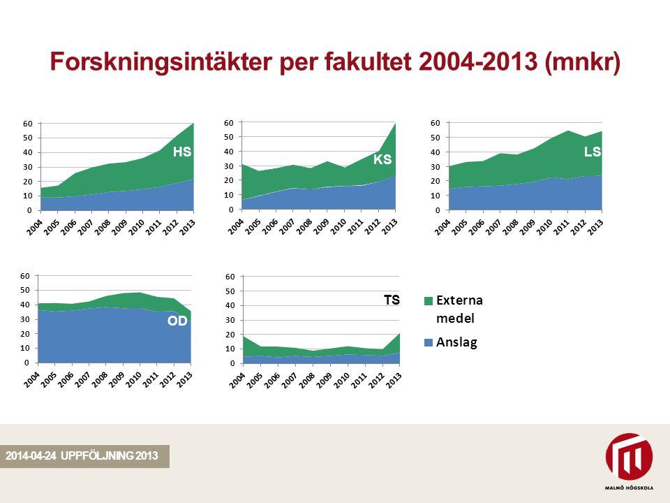 SEKTION Forskningsintäkter per fakultet 2004-2013 (mnkr) 63 % 54 % 53 % 20 % 46 % 64 % 57 % 20 % 64 % 2014-04-24 UPPFÖLJNING 2013 HS KS LS OD TS OD