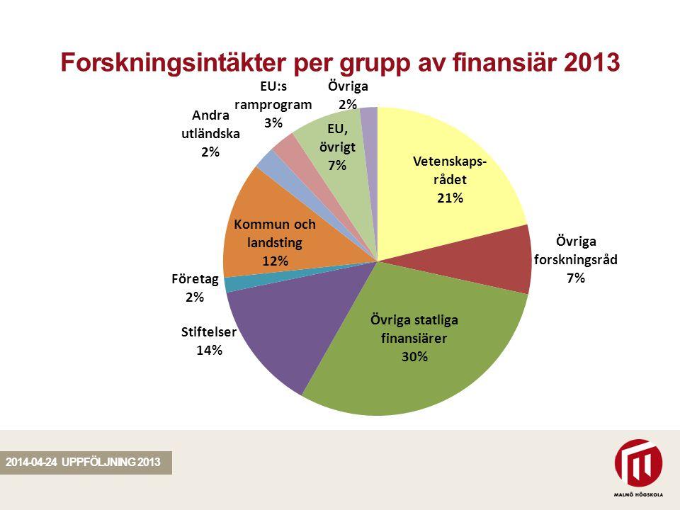 SEKTION Forskningsintäkter per grupp av finansiär 2013 2014-04-24 UPPFÖLJNING 2013