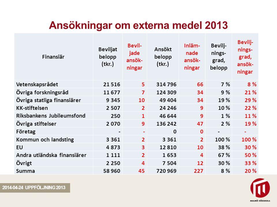 SEKTION Ansökningar om externa medel 2013 Finansiär Beviljat belopp (tkr.) Bevil- jade ansök- ningar Ansökt belopp (tkr.) Inläm- nade ansök- ningar Be