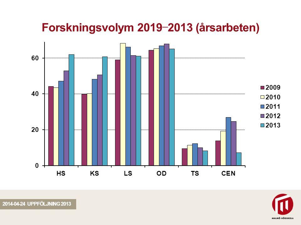 SEKTION Forskningsvolym 2019 — 2013 (årsarbeten) 2014-04-24 UPPFÖLJNING 2013