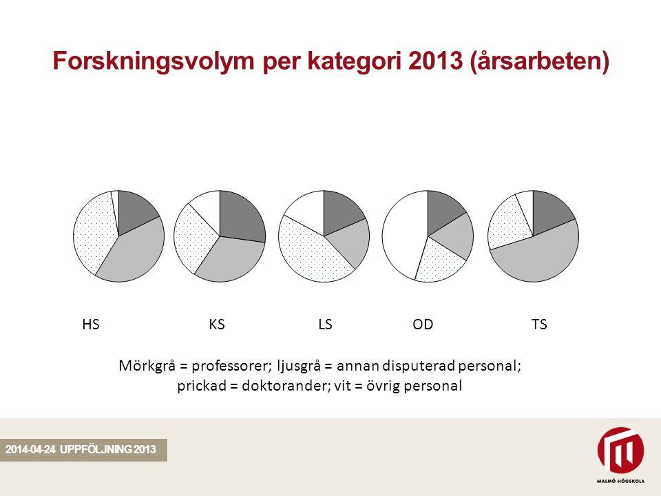 SEKTION Forskningsvolym per kategori 2013 (årsarbeten) 2014-04-24 UPPFÖLJNING 2013 HS KS LSOD TS Mörkgrå = professorer; ljusgrå = annan disputerad personal; prickad = doktorander; vit = övrig personal