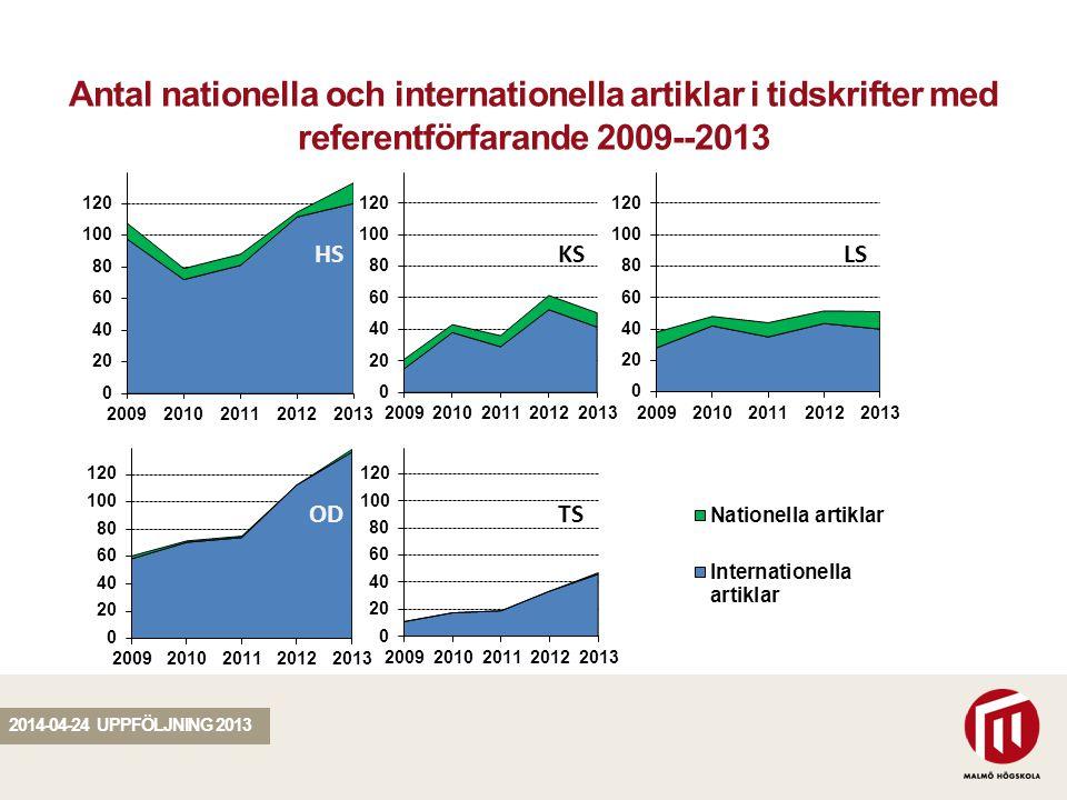 SEKTION Antal nationella och internationella artiklar i tidskrifter med referentförfarande 2009--2013 2014-04-24 UPPFÖLJNING 2013 HS OD KSLS TS