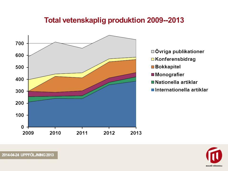 SEKTION Total vetenskaplig produktion 2009--2013 2014-04-24 UPPFÖLJNING 2013