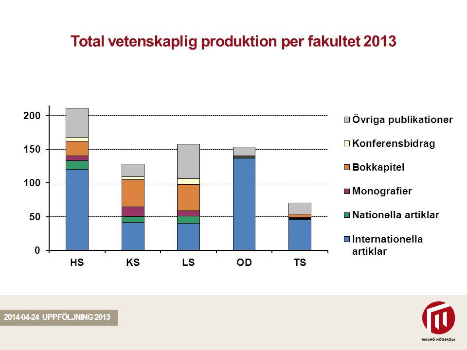 SEKTION Total vetenskaplig produktion per fakultet 2013 2014-04-24 UPPFÖLJNING 2013