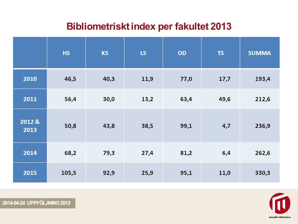 SEKTION Bibliometriskt index per fakultet 2013 2014-04-24 UPPFÖLJNING 2013 HSKSLSODTSSUMMA 201046,540,311,977,017,7193,4 201156,430,013,263,449,6212,6