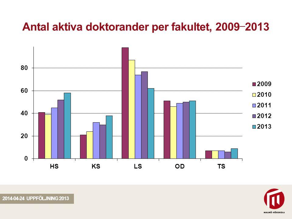 SEKTION Antal aktiva doktorander per fakultet, 2009 — 2013 2014-04-24 UPPFÖLJNING 2013