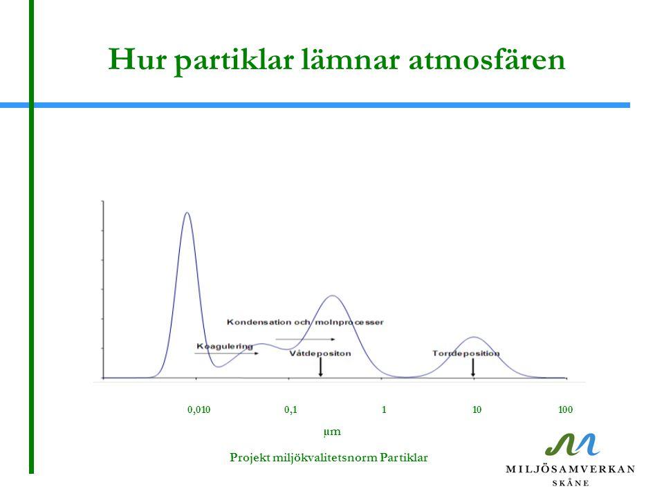 Hur partiklar lämnar atmosfären Projekt miljökvalitetsnorm Partiklar 0,0100,1110100 µm