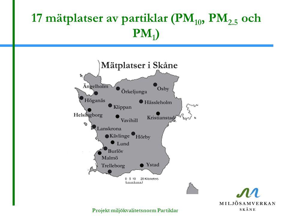 17 mätplatser av partiklar (PM 10, PM 2.5 och PM 1 )