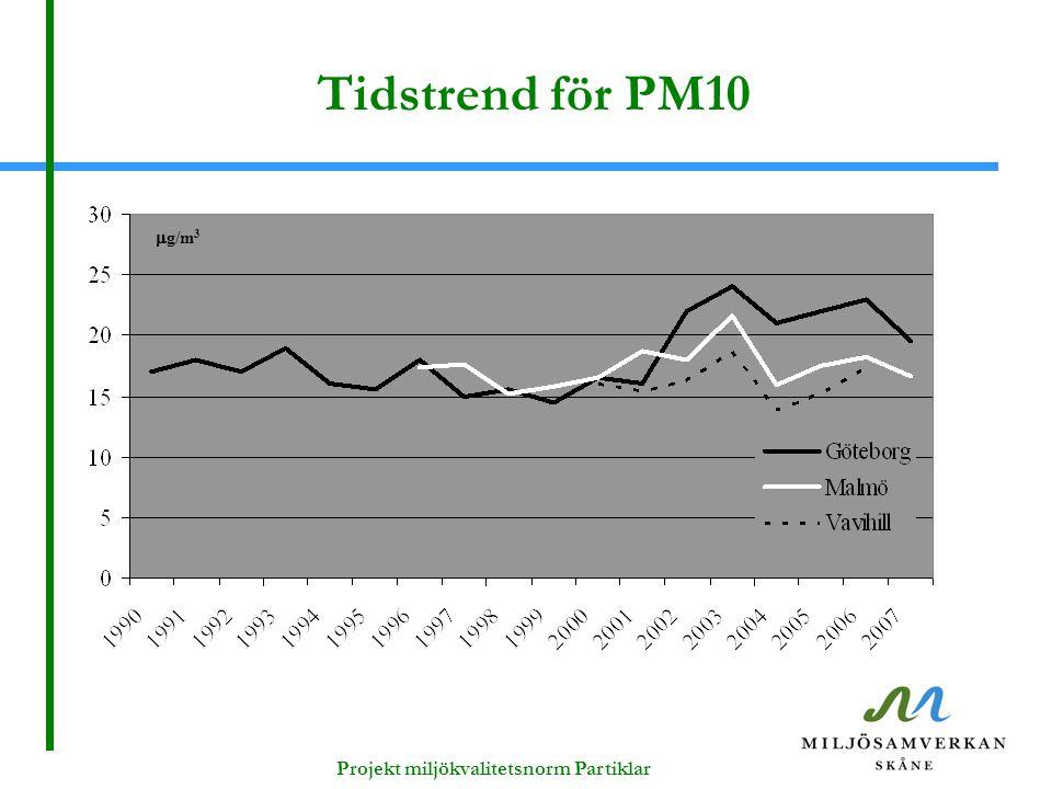Tidstrend för PM10  g/m 3 Projekt miljökvalitetsnorm Partiklar