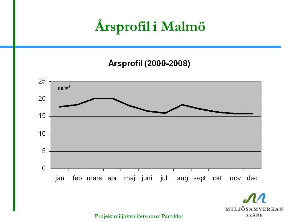 Årsprofil i Malmö  g/m 3 Projekt miljökvalitetsnorm Partiklar