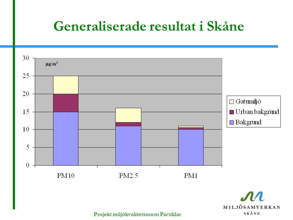 Generaliserade resultat i Skåne  g/m 3 Projekt miljökvalitetsnorm Partiklar