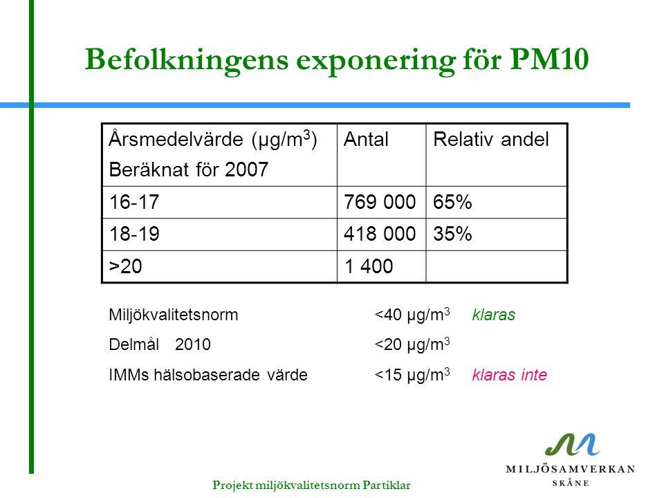 Befolkningens exponering för PM10 Årsmedelvärde (μg/m 3 ) Beräknat för 2007 AntalRelativ andel 16-17769 00065% 18-19418 00035% >201 400 Miljökvalitets