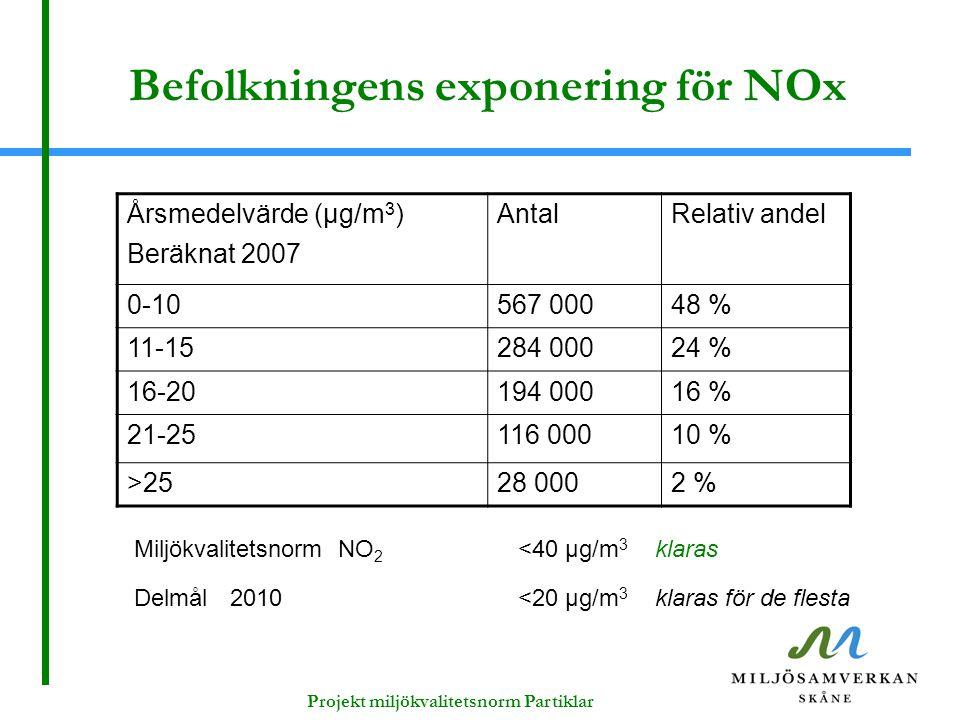 Projekt miljökvalitetsnorm Partiklar Befolkningens exponering för NOx Miljökvalitetsnorm NO 2 <40 μg/m 3 klaras Delmål 2010<20 μg/m 3 klaras för de fl