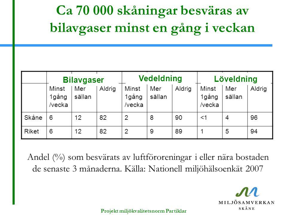 Andel (%) som besvärats av luftföroreningar i eller nära bostaden de senaste 3 månaderna. Källa: Nationell miljöhälsoenkät 2007 Minst 1gång /vecka Mer