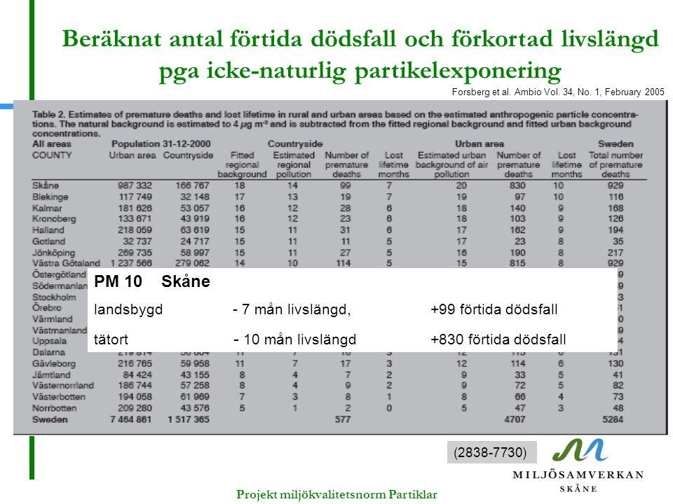Forsberg et al. Ambio Vol. 34, No. 1, February 2005 PM 10Skåne landsbygd - 7 mån livslängd, +99 förtida dödsfall tätort - 10 mån livslängd +830 förtid