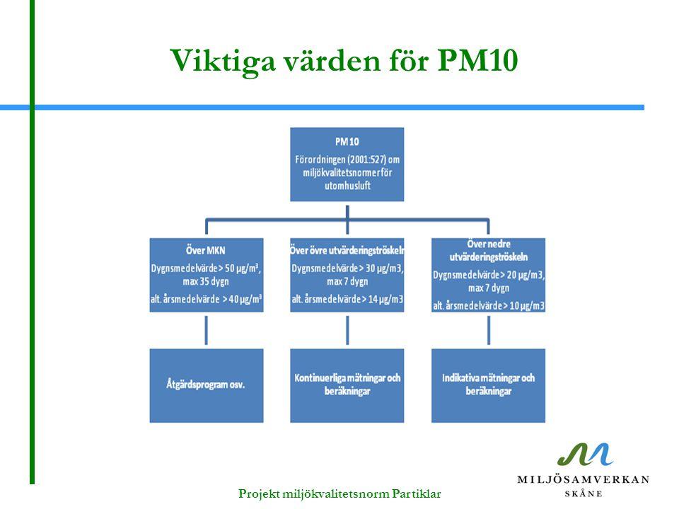Viktiga värden för PM10 Projekt miljökvalitetsnorm Partiklar
