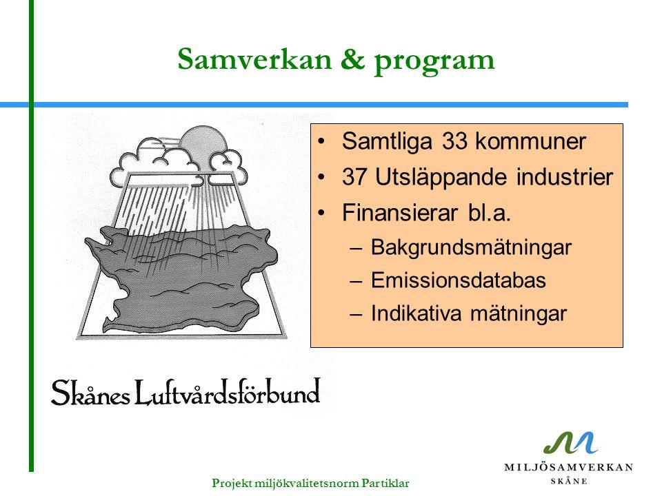 Projekt miljökvalitetsnorm Partiklar Samverkan & program Samtliga 33 kommuner 37 Utsläppande industrier Finansierar bl.a. –Bakgrundsmätningar –Emissio