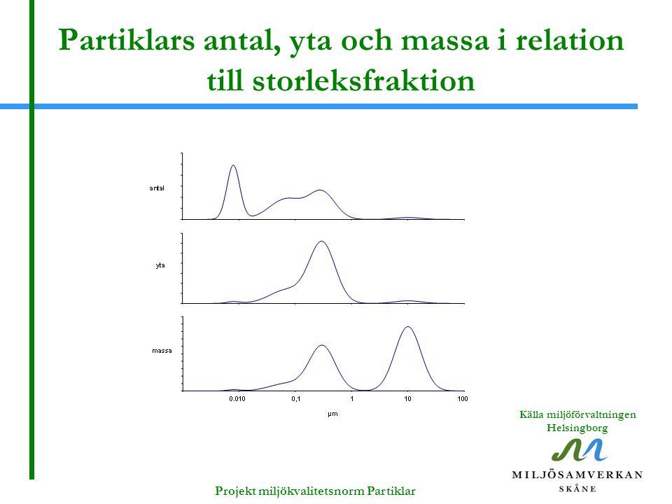 Partiklars antal, yta och massa i relation till storleksfraktion Projekt miljökvalitetsnorm Partiklar Källa miljöförvaltningen Helsingborg