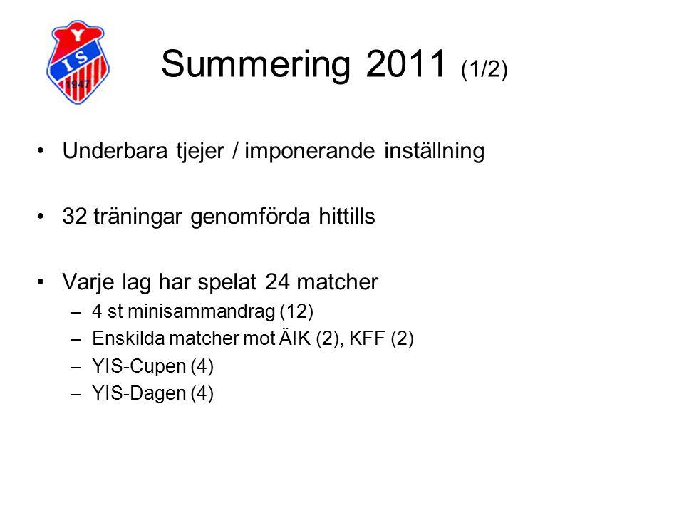 Summering 2011 (1/2) Underbara tjejer / imponerande inställning 32 träningar genomförda hittills Varje lag har spelat 24 matcher –4 st minisammandrag (12) –Enskilda matcher mot ÄIK (2), KFF (2) –YIS-Cupen (4) –YIS-Dagen (4)