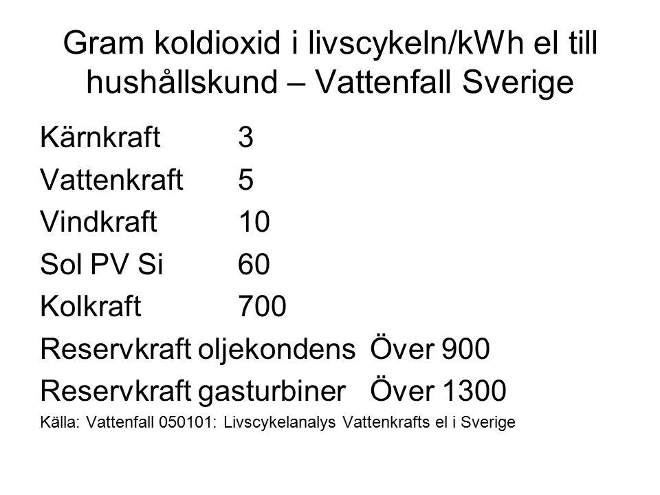 Gram koldioxid i livscykeln/kWh el till hushållskund – Vattenfall Sverige Kärnkraft3 Vattenkraft5 Vindkraft10 Sol PV Si60 Kolkraft700 Reservkraft oljekondensÖver 900 Reservkraft gasturbinerÖver 1300 Källa: Vattenfall 050101: Livscykelanalys Vattenkrafts el i Sverige