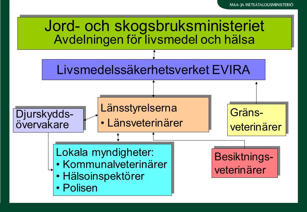 Jord- och skogsbruksministeriet Avdelningen för livsmedel och hälsa Jord- och skogsbruksministeriet Avdelningen för livsmedel och hälsa Länsstyrelserna Länsveterinärer Länsstyrelserna Länsveterinärer Gräns- veterinärer Gräns- veterinärer Djurskydds- övervakare Lokala myndigheter: Kommunalveterinärer Hälsoinspektörer Polisen Lokala myndigheter: Kommunalveterinärer Hälsoinspektörer Polisen Besiktnings- veterinärer Besiktnings- veterinärer Livsmedelssäkerhetsverket EVIRA