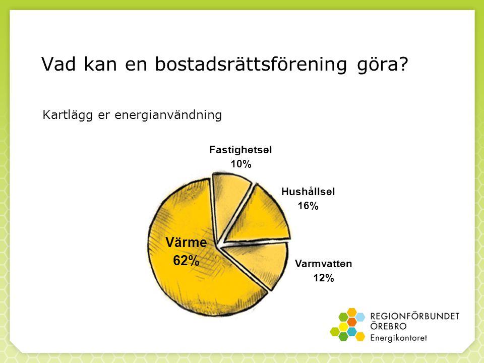 Vad kan en bostadsrättsförening göra? Kartlägg er energianvändning Fastighetsel 10% Hushållsel 16% Varmvatten 12% Värme 62%