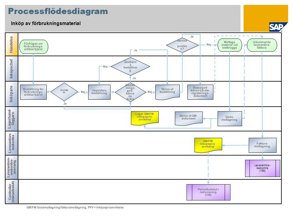 Processflödesdiagram Inköp av förbrukningsmaterial Inköpschef Controller (månadsslut) Leverantörs- reskontra- ansvarig Leverantörs- reskontra Händelse GM/FM Godsmottagning/fakturamottagning, PPV = Inköpsprisavvikelse Lagerhand- läggare Service - positio n.