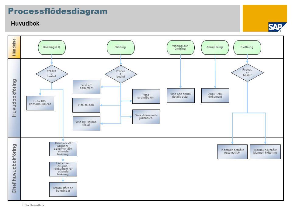 Processflödesdiagram Huvudbok Huvudbokföring Chef huvudbokföring Händelse HB = Huvudbok Proces s- beslut Bokning (FI)AnnulleringVisning Boka HB- konto