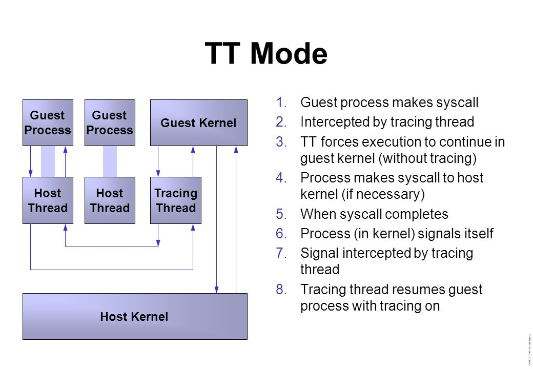 ©2003–2004 David Byers TT Mode  Guest process makes syscall  Intercepted by tracing thread  TT forces execution to continue in guest kernel (without tracing)  Process makes syscall to host kernel (if necessary)  When syscall completes  Process (in kernel) signals itself  Signal intercepted by tracing thread  Tracing thread resumes guest process with tracing on Host Kernel Guest Kernel Tracing Thread Guest Process Host Thread Guest Process Host Thread