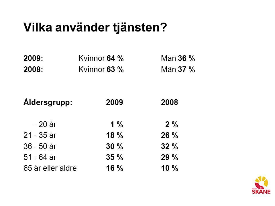 Vilka använder tjänsten? 2009:Kvinnor 64 % Män 36 % 2008:Kvinnor 63 %Män 37 % Åldersgrupp: 2009 2008 - 20 år 1 % 2 % 21 - 35 år 18 %26 % 36 - 50 år 30