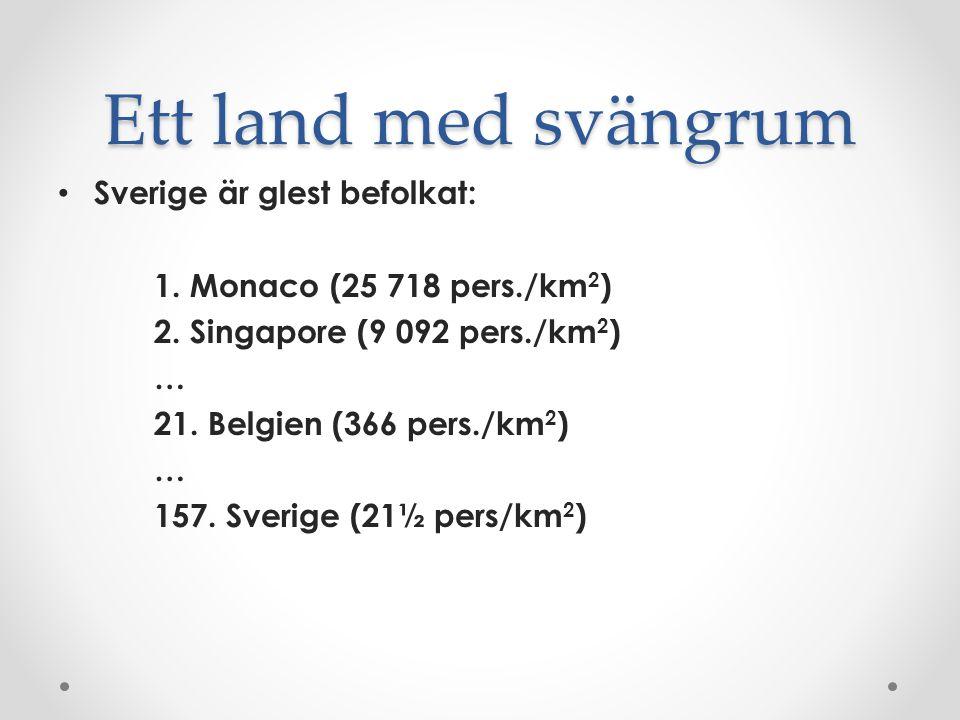 Ett land med svängrum Sverige är glest befolkat: 1. Monaco (25 718 pers./km 2 ) 2. Singapore (9 092 pers./km 2 ) … 21. Belgien (366 pers./km 2 ) … 157