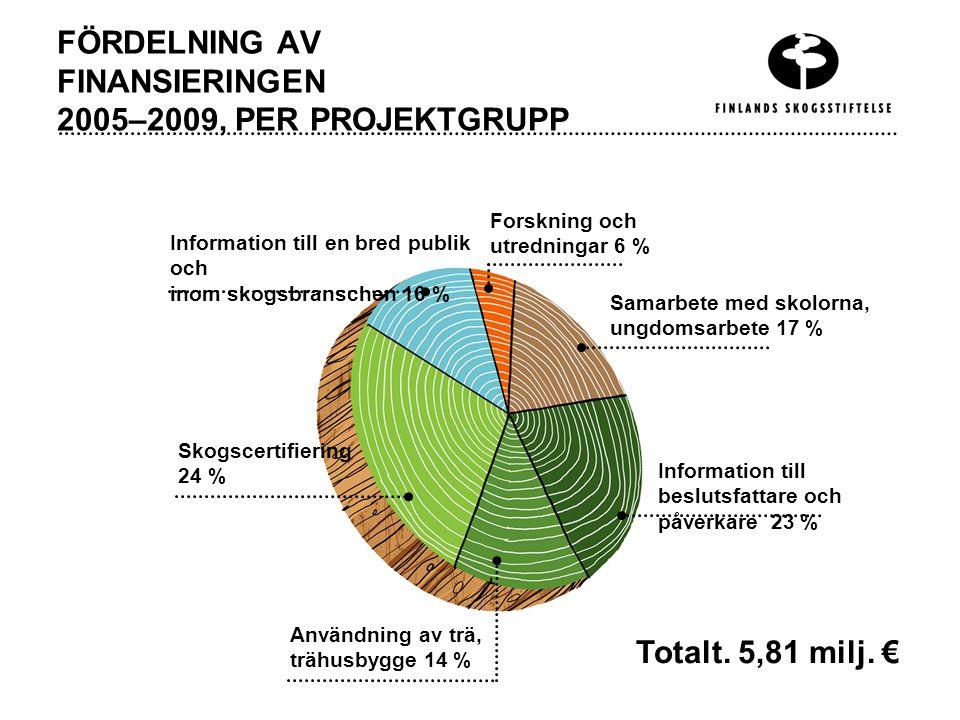 FÖRDELNING AV FINANSIERINGEN 2005–2009, PER PROJEKTGRUPP Information till en bred publik och inom skogsbranschen 16 % Skogscertifiering 24 % Användning av trä, trähusbygge 14 % Information till beslutsfattare och påverkare 23 % Samarbete med skolorna, ungdomsarbete 17 % Forskning och utredningar 6 % Totalt.