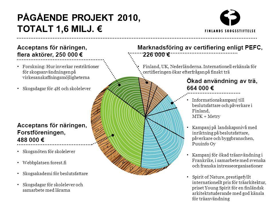 PÅGÅENDE PROJEKT 2010, TOTALT 1,6 MILJ. € Marknadsföring av certifiering enligt PEFC, 226 000 € Finland, UK, Nederländerna. Internationell erkänsla fö