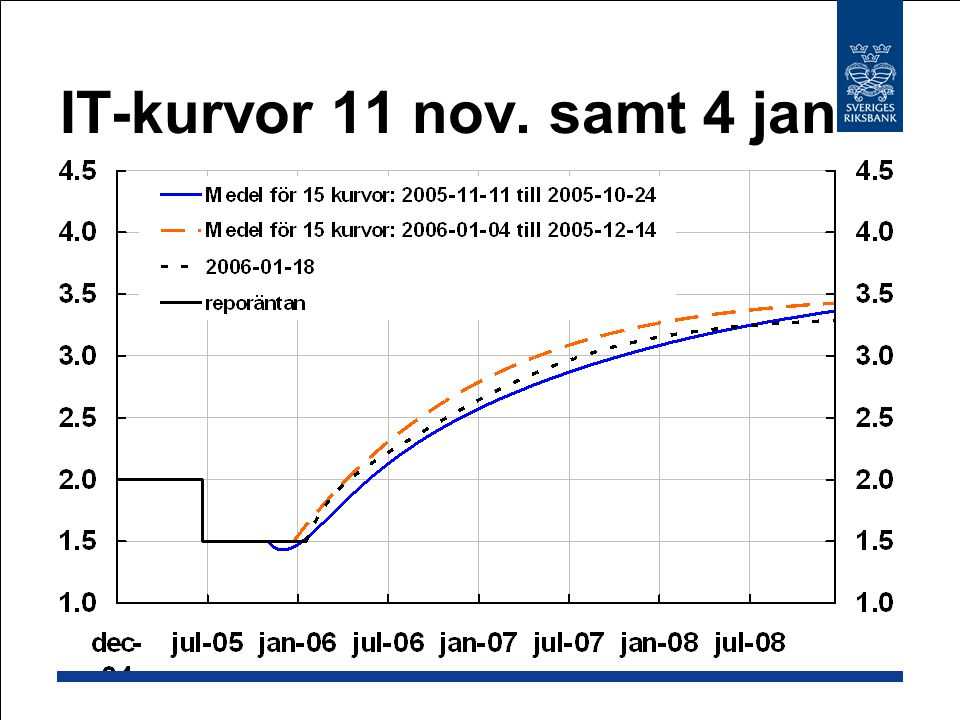 IT-kurvor 11 nov. samt 4 jan