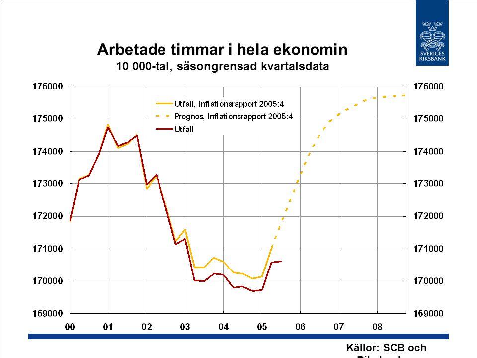 Oljepriset, Brentolja USD per fat Källor: International Petroleum Exchange och Riksbanken