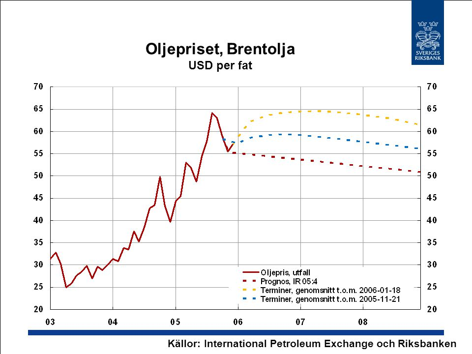 Oljepriset, Brentolja USD per fat Källor: International Petroleum Exchange och Riksbanken