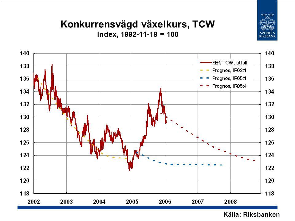 UND1X-prognos i Inflationsrapport 2005:4 Årlig procentuell förändring Källor: SCB och Riksbanken