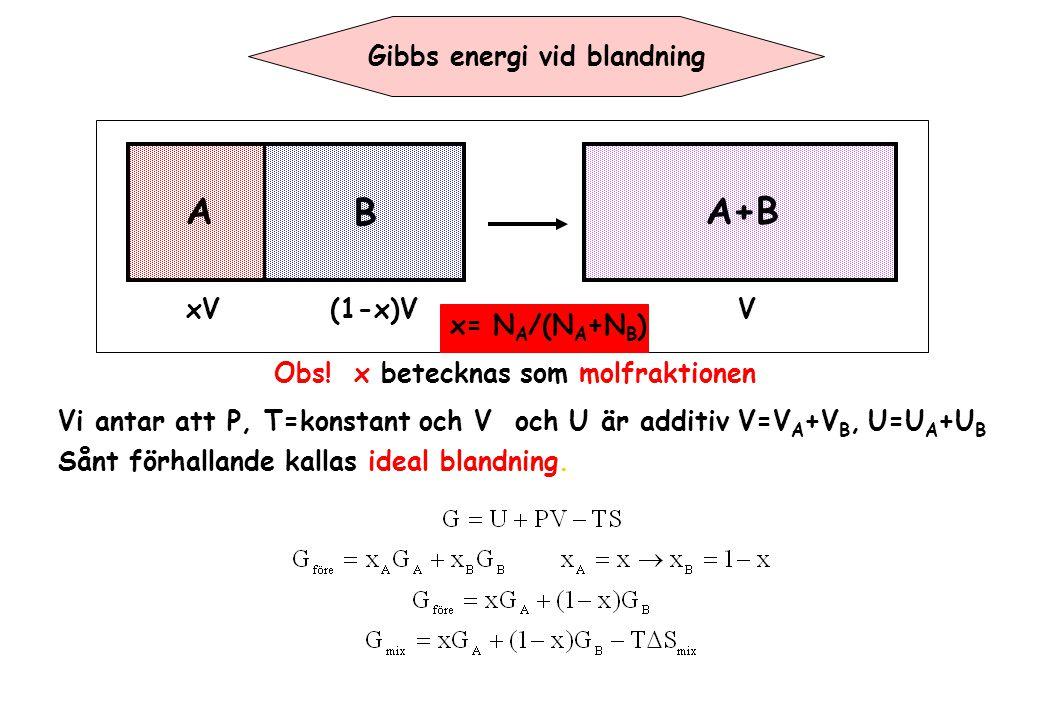 Gibbs energi vid blandning A B A+B Vi antar att P, T=konstant och V och U är additiv V=V A +V B, U=U A +U B xV(1-x)VV x= N A /(N A +N B ) Obs! x betec